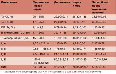 Таблица 2. Изменение некоторых показателей (M±m) иммунной системы