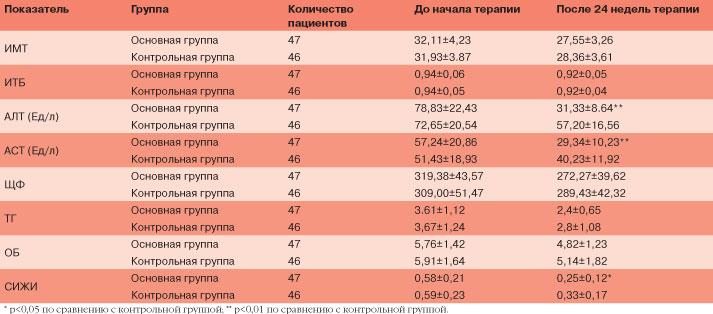 Таблица. Печеночные маркеры клинических эффектов Бициклола